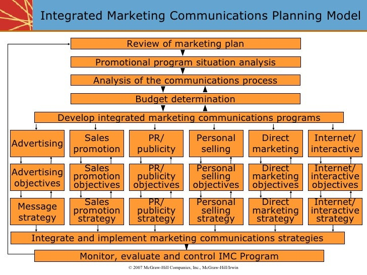Integrated marketing communications for Integrated marketing communications plan template