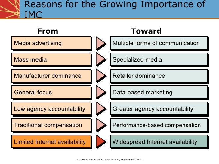 the importances of marketing communication Presents an overview of how traditional marketing communications have  changed, and discusses the importance of integrated marketing communications  (imc).
