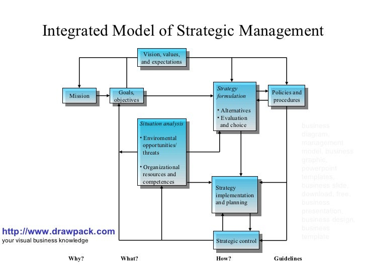 integrated model of strategic management business diagramintegrated model of strategic management http     drawpack com your visual