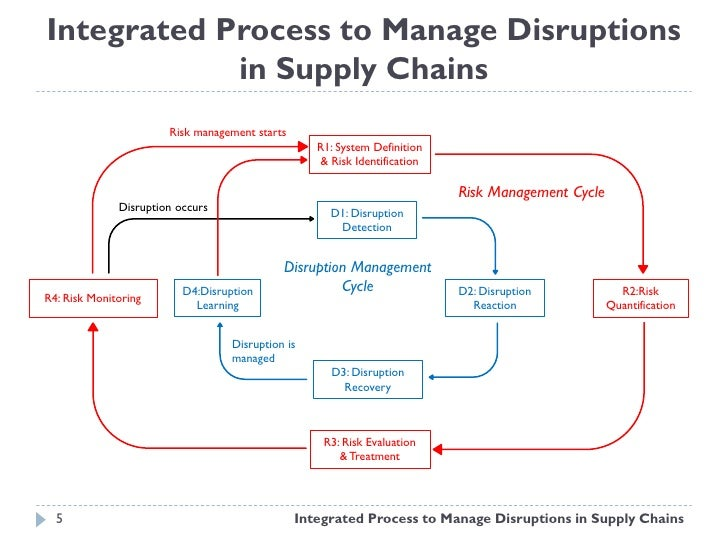 19 supply chain risk and disruption Supply chain disruptions: theory are interested in pursuing research or teaching courses in the rapidly growing area of supply chain risk pages 1-19 preview.