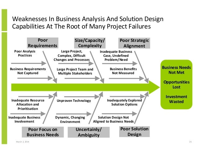 analysis of a business problem Definition of problem: if your business has a problem you just need to take a deep breath and think logically about how to solve it.