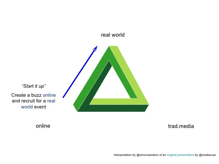 "real world trad.media online "" Start it up"" Create a buzz  online  and recruit for a  real world  event Interpretation by ..."
