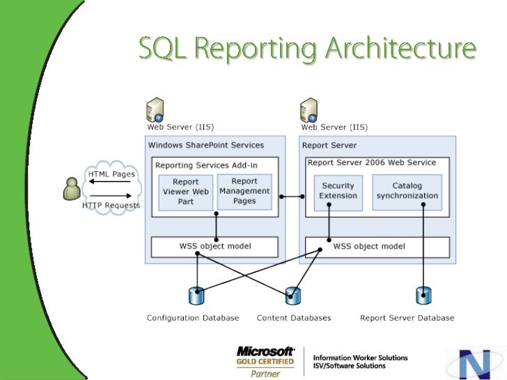 Ssrs architecture related keywords suggestions ssrs for Architecture keywords