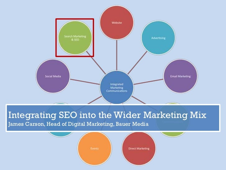 Integrating SEO into the Wider Marketing Mix