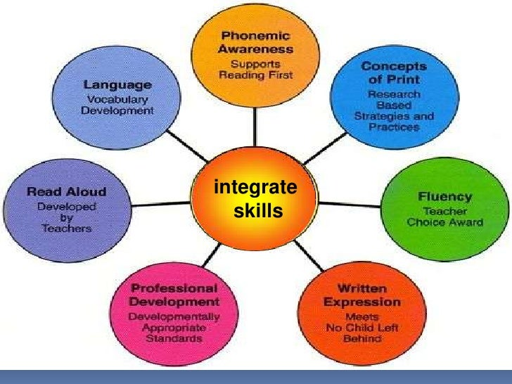 integrating skills Integrating skills project work preamble we constantly promote project work at school and it is a significant compulsory curriculum component for teenagers: research, correspondence and management works done by individuals and groups.