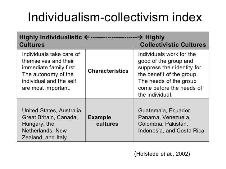 a study of social identity theories in individualist and collectivist cultures Decision-making styles of individualist and the study of individualism-collectivism is concerned with in individualist cultures, identity is.