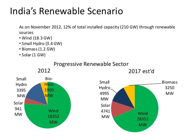 alternative sources of energy in india essay What are non-renewable sources of energy non-renewable energy sources are those sources that drain fossil reserves deposited over centuries this results in depletion of these energy reserves examples of these countries include china and india.