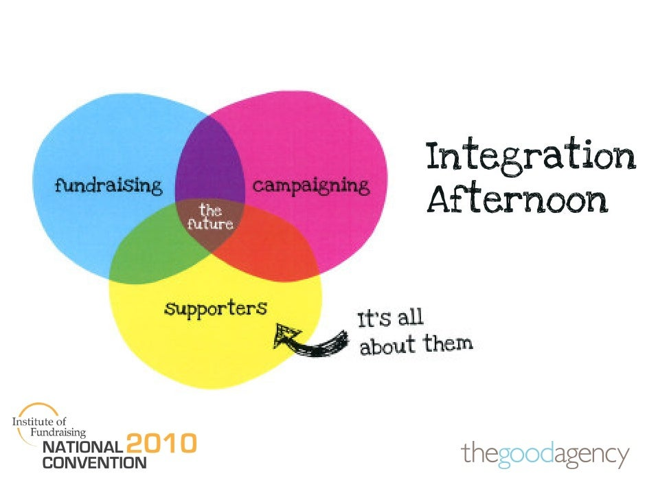 Integration: What it Means                  Quest and                  Barriers                                   Supporte...