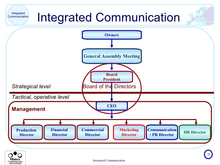 importance of integrated marketing communications
