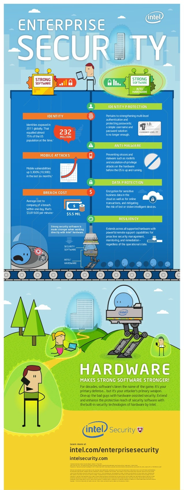 Intel Enterprise Security - Infographic