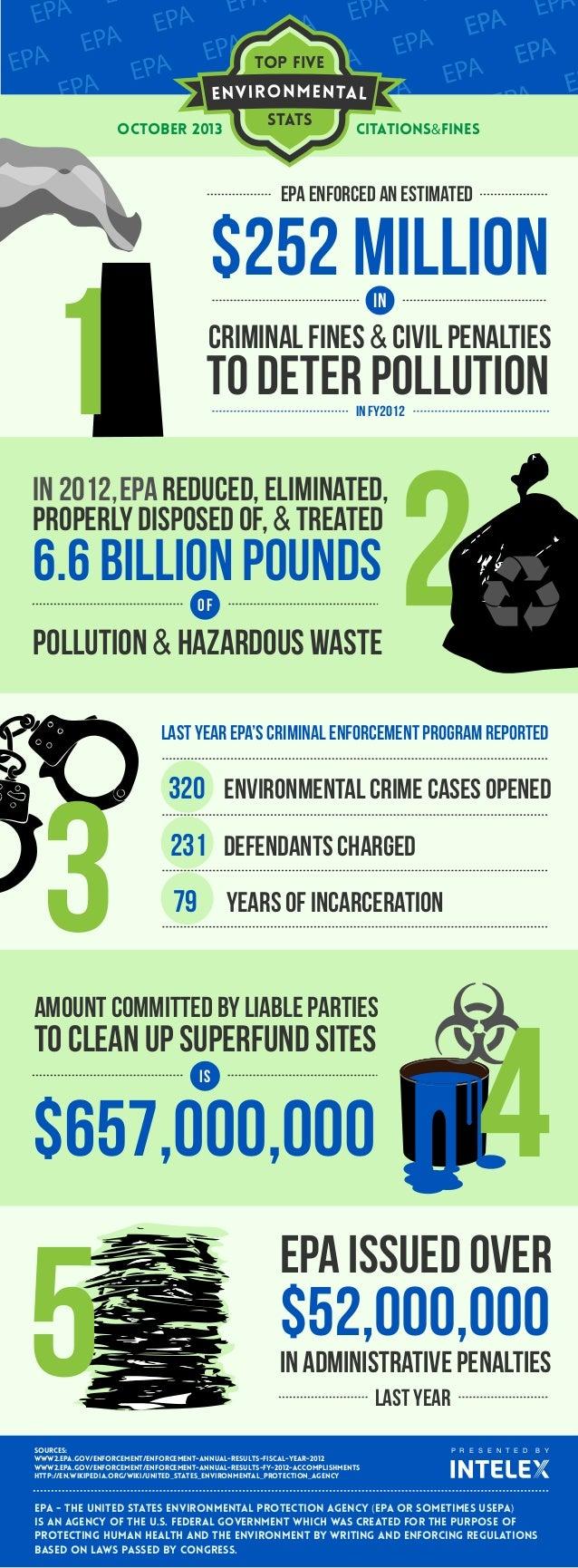 Intelex Top 5 Environmental Statistics - Citations & Fines (infographic)