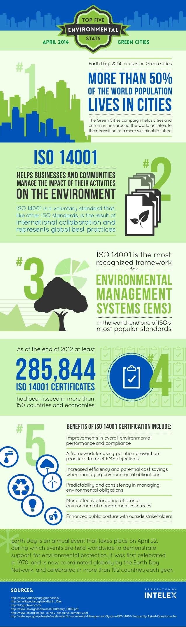 Top Five Environmental Statistics – Green Cities (Infographic)