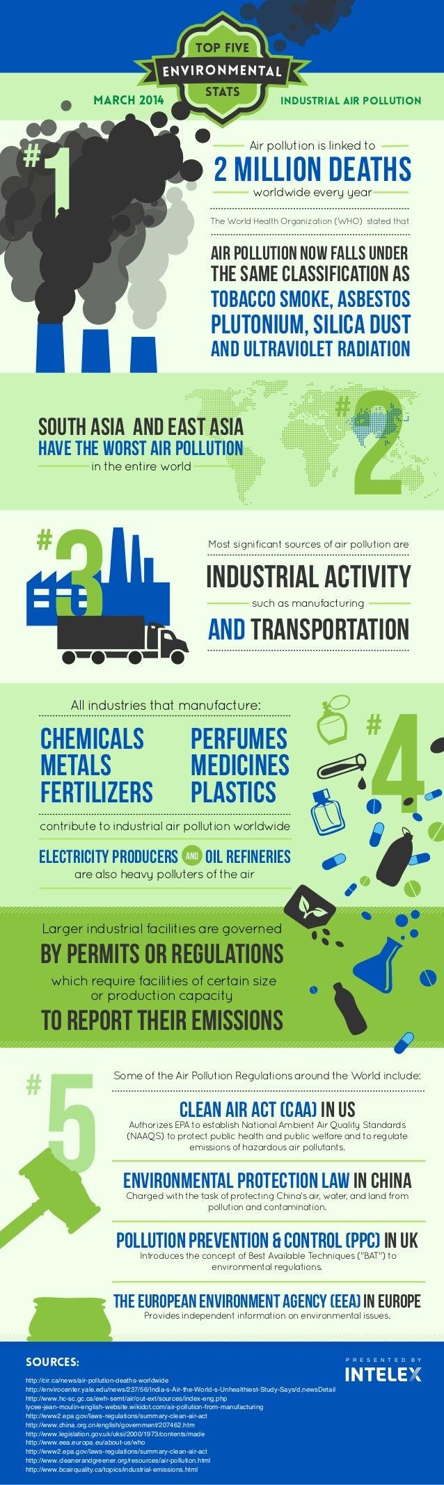 Top five Stats P R E S E N T E D B Y SOURCES: http://cir.ca/news/air-pollution-deaths-worldwide http://envirocenter.yale.e...