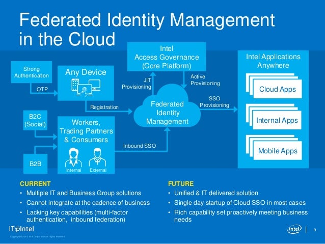 Intel It's Identity And Access Management Journey. Motorcycle Attorney Los Angeles. Company Email Directory Cellphone Market Share. Open Adoption In California Chop Shop Noda. Outpatient Treatment Program. Treatment Programs For Substance Abuse. Two Factor Authentication Facebook. How To Sell Timeshare Week Addition For Kids. Divorce Lawyers Arlington Tx