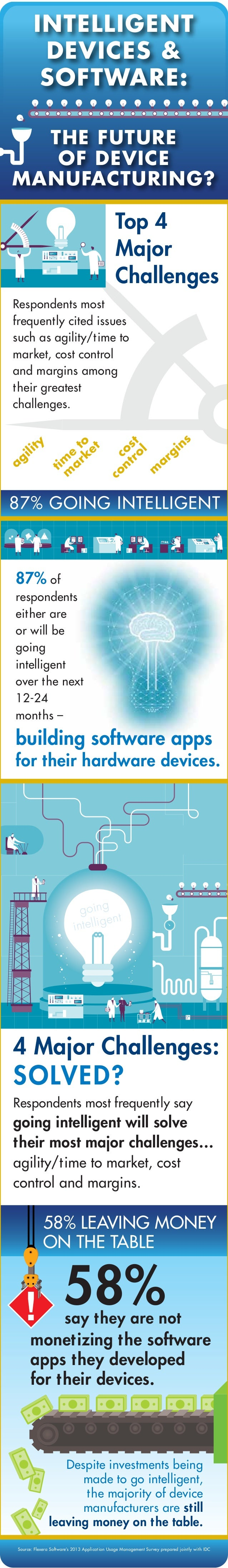 INTELLIGENT DEVICES & SOFTWARE: THE FUTURE OF DEVICE MANUFACTURING?  Top 4 Major Challenges Respondents most frequent ly c...