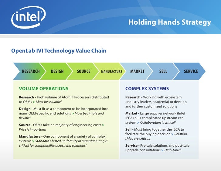 intel value chain Essays - largest database of quality sample essays and research papers on intel value chain.