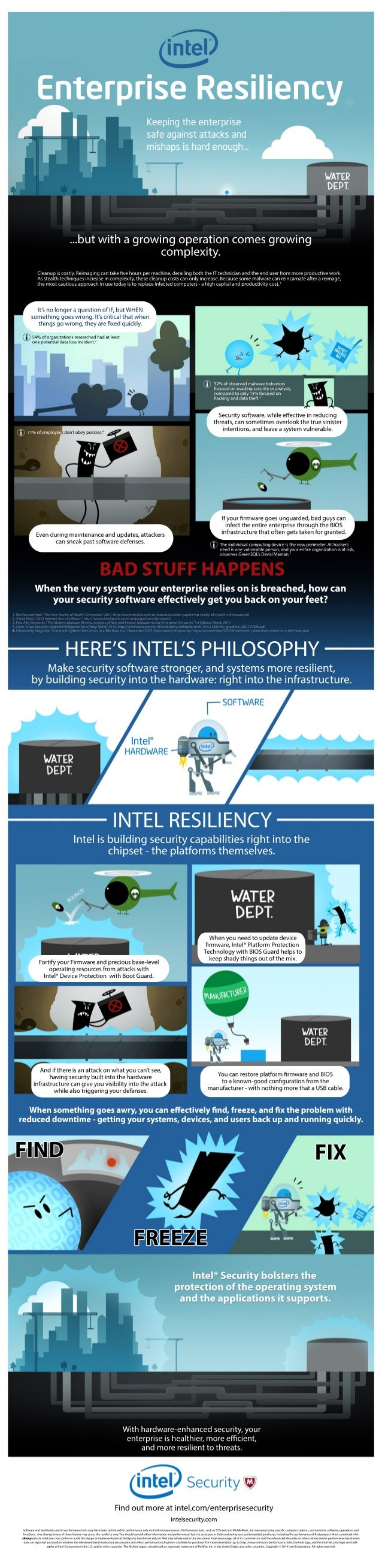 How Intel Security Gives the Enterprise Resiliency - Infographic