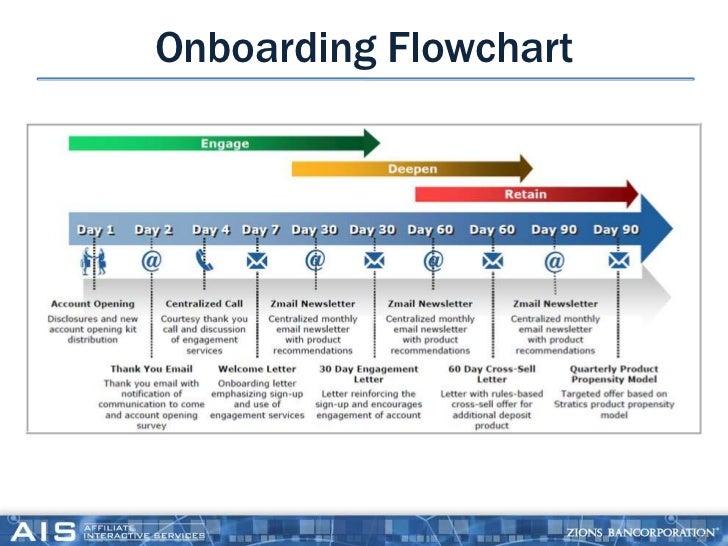 onboarding template