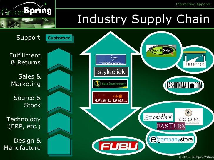 Industry Supply Chain Customer Fulfillment & Returns Sales & Marketing Source & Stock Technology (ERP, etc.) Design & Manu...