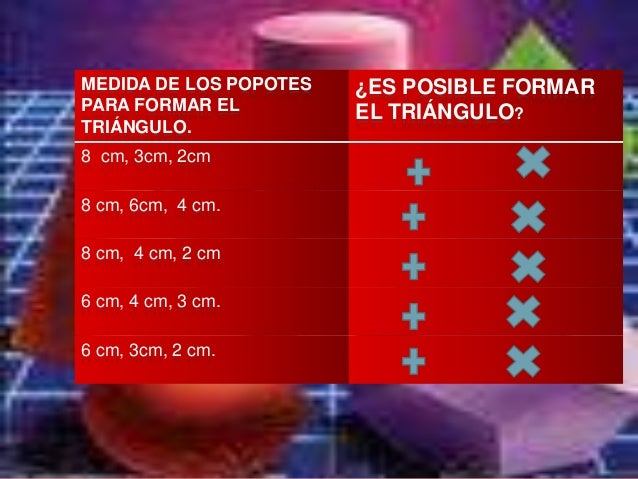 MEDIDA DE LOS POPOTES   ¿ES POSIBLE FORMARPARA FORMAR EL          EL TRIÁNGULO?TRIÁNGULO.8 cm, 3cm, 2cm8 cm, 6cm, 4 cm.8 c...