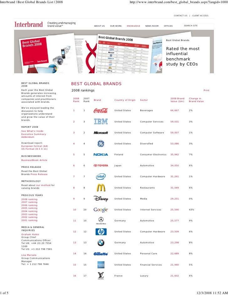 Interbrand Best Global Brands 2008