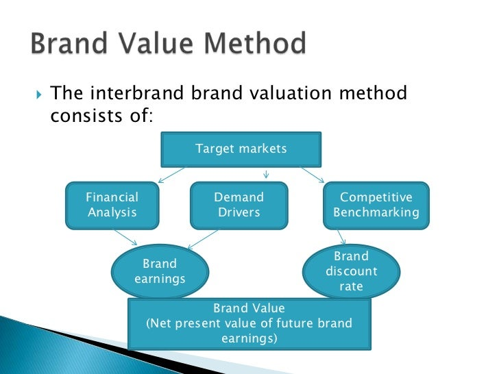 brand valuation dalda This brand valuation site is designed to help answer all your questions about brand to request a brand valuation or a quote for a brand valuation, simply fill in the 'request a.
