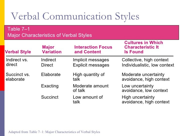 communication style and cultural features in high In high-context communication,  communication dynamics in high- and low-context cultures cultural differences shape every  what type of leadership style do.