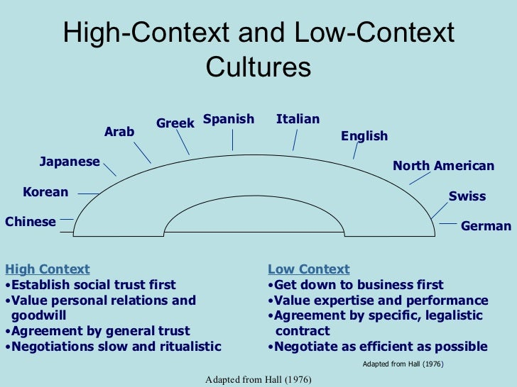 international and intercultural communication america and asia Intercultural communication: high- and low-context cultures posted august 17th, 2016 by brian neese  anthropologist edward hall founded the field of intercultural communication in 1959 with his book the silent language.