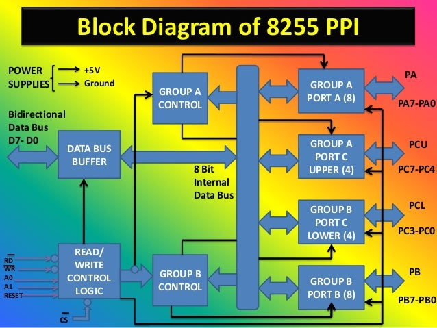 Interfacing Of 8255 Ic By Er  Swapnil Kaware