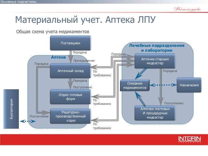 Аптека ЛПУ Общая схема учета