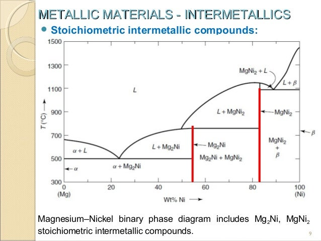 Hd Wallpapers Al Cu Phase Diagram 9hd3android