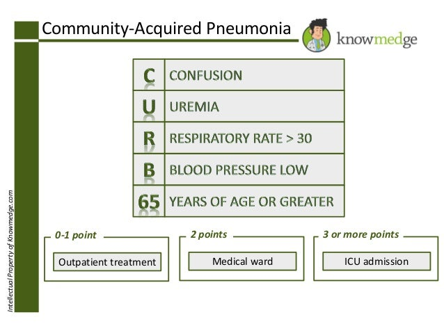 IntellectualPropertyofKnowmedge.com Community-Acquired Pneumonia 0-1 point Outpatient treatment 2 points Medical ward 3 or...