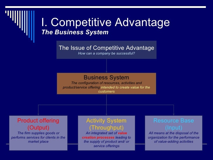I. Competitive Advantage The Business System The Issue of Competitive Advantage How can a company be successful? Business ...