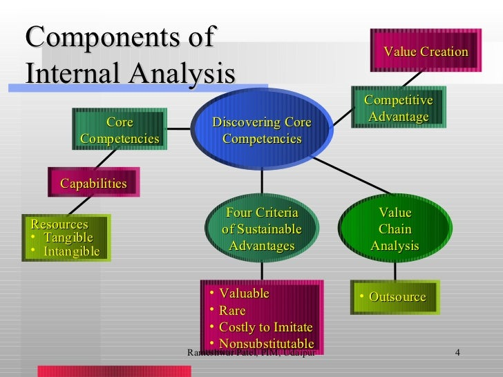external and internal analysis of a