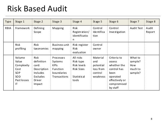 Internal Audit Methodology