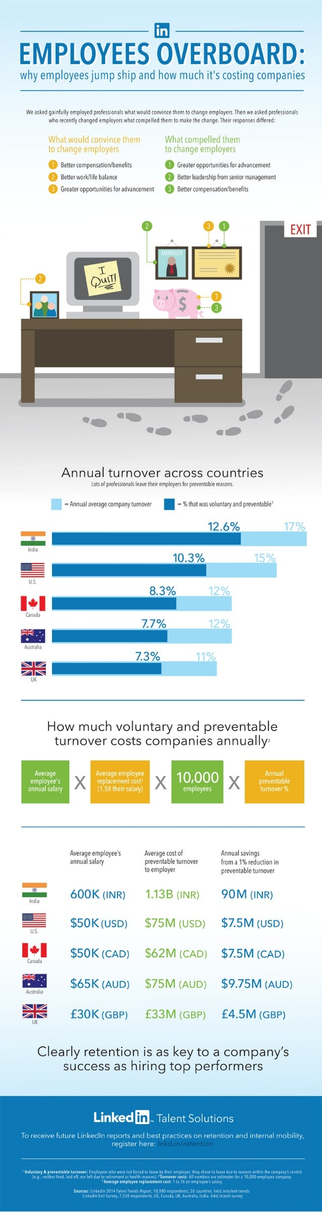 Why More Employees Are Considering Leaving Their Companies | INFOGRAPHIC