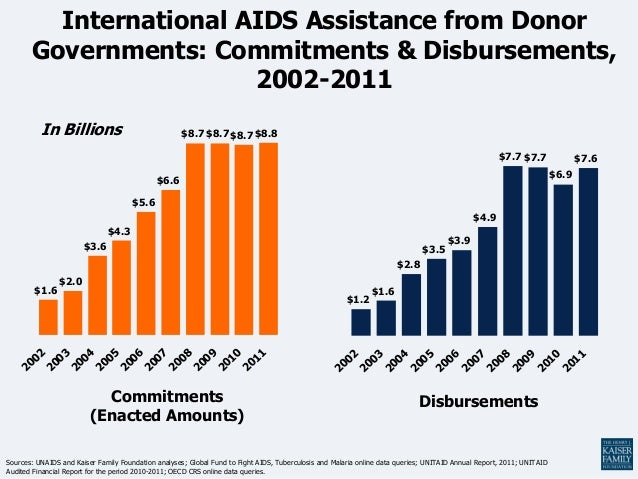 International AIDS Assistance from Donor       Governments: Commitments & Disbursements,                        2002-2011 ...