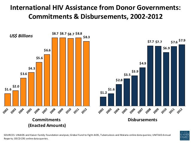 $1.6 $2.0 $3.6 $4.3 $5.6 $6.6 $8.7 $8.7 $8.7 $8.8 $8.3 International HIV Assistance from Donor Governments: Commitments & ...