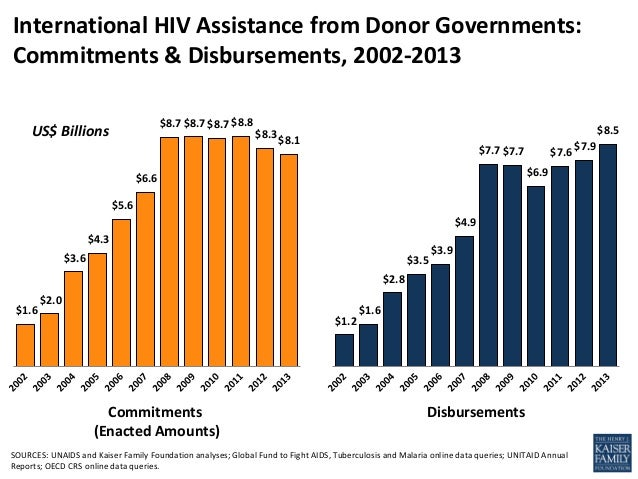 $1.6 $2.0 $3.6 $4.3 $5.6 $6.6 $8.7$8.7$8.7$8.8 $8.3$8.1 International HIV Assistance from Donor Governments: Commitments &...