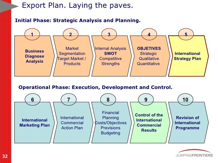 internation business cosmetics export plan Editor's note: this article was excerpted from our import/export business start-up guide, available from the entrepreneur bookstore international trade is one of the hot industries of the new.