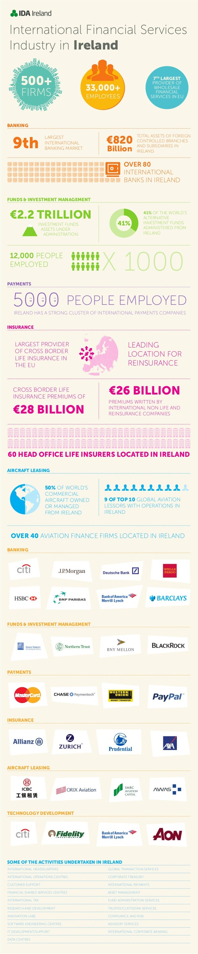 International Financial Services Industry in Ireland - Infographic