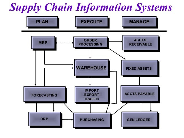 supply chain management+dissertation proposal