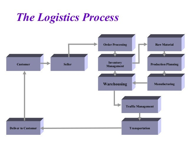 how do supply chain management systems coordinate planning production and logistics with suppliers Supply chain managers plan, manage and coordinate all activities related to the sourcing and procurement of these supplies, according to the council of supply chain management professionals a supply chain manager must ensure that supplies are available when they are needed to meet changing levels of demand for a company's products.