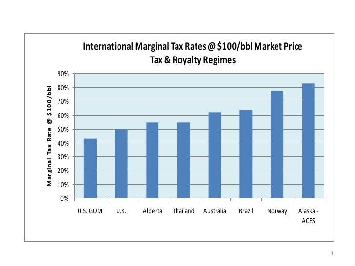 International Marginal Tax Rates (three graphs)