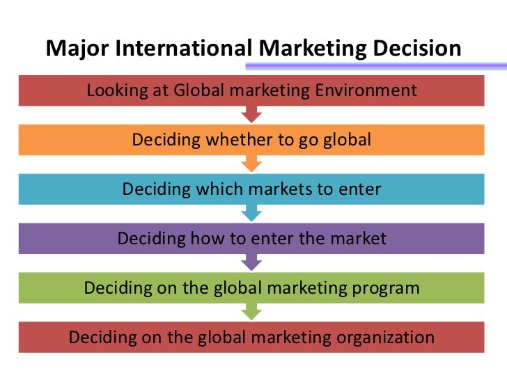 the basic steps in international marketing research process 1 chapter 12 analyzing international opportunities learning objectives: 1 explain each of the four steps in the market- and site-screening process.