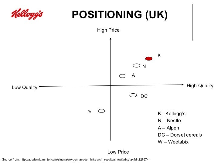 weetabix marketing mix A favorite cereals & breakfast provider across the world is kelloggs, which is admired for its marketing strategies here is the swot analysis of kelloggs kelloggs has acquired various companies over the years which helped it in optimizing the use of its resources.