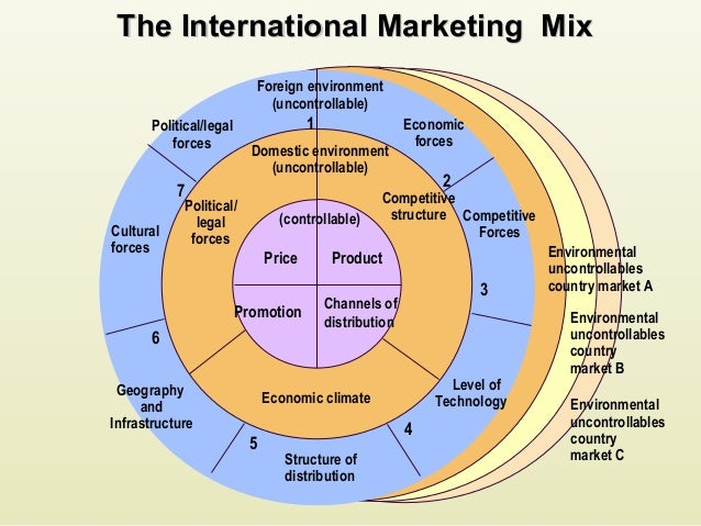 domestic marketing and international marketing View this term paper on international and domestic marketing are notwithstanding these similarities in the marketing function there are some important differences.