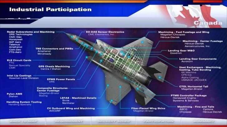 International participation in F-35 program
