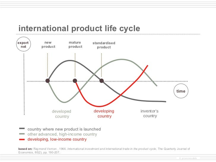 Product cycle theory