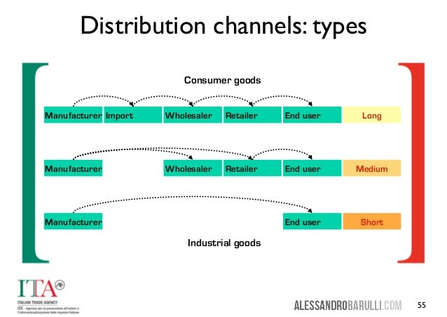channel distribution